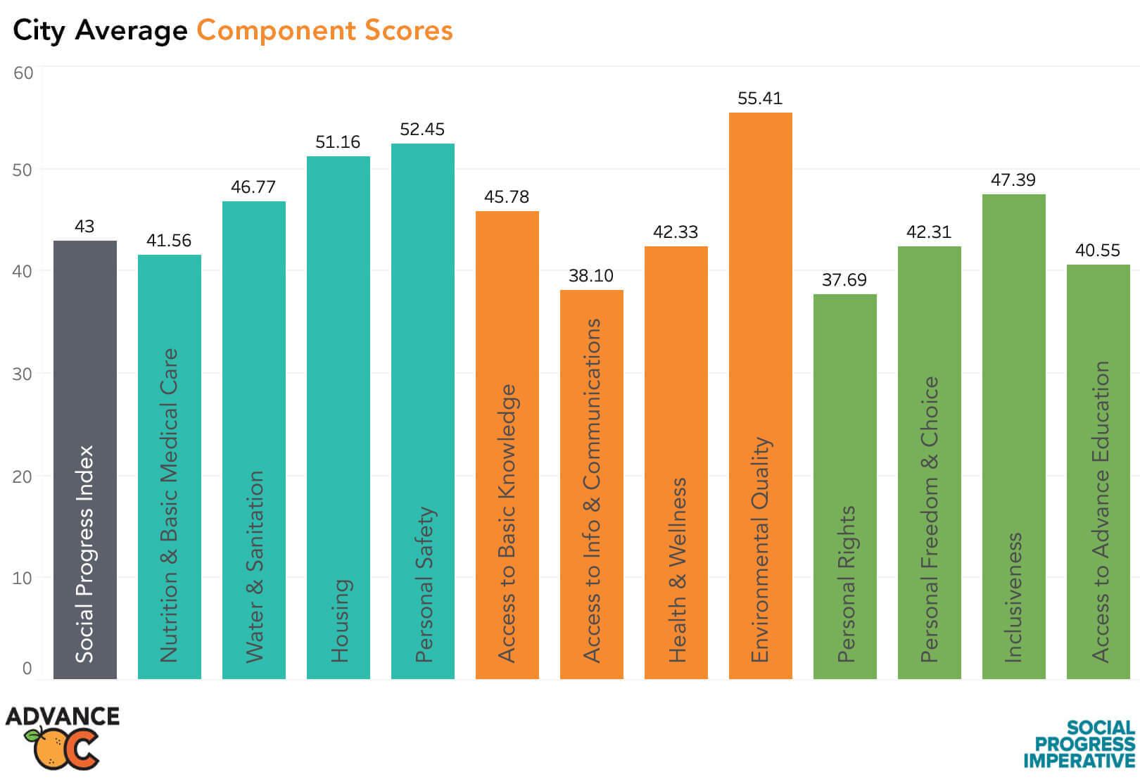 City Average Component Scores