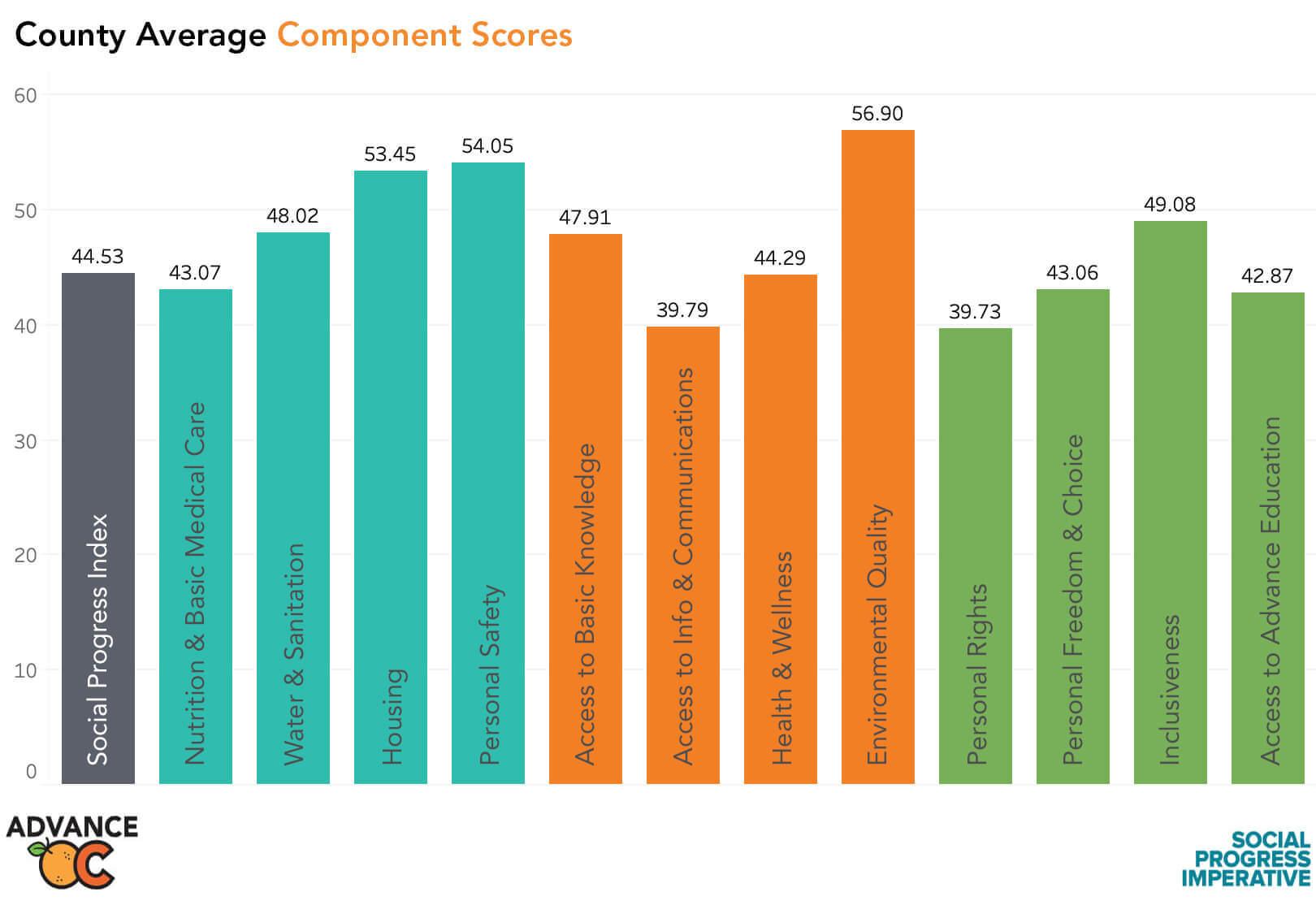 County Average Component Scores