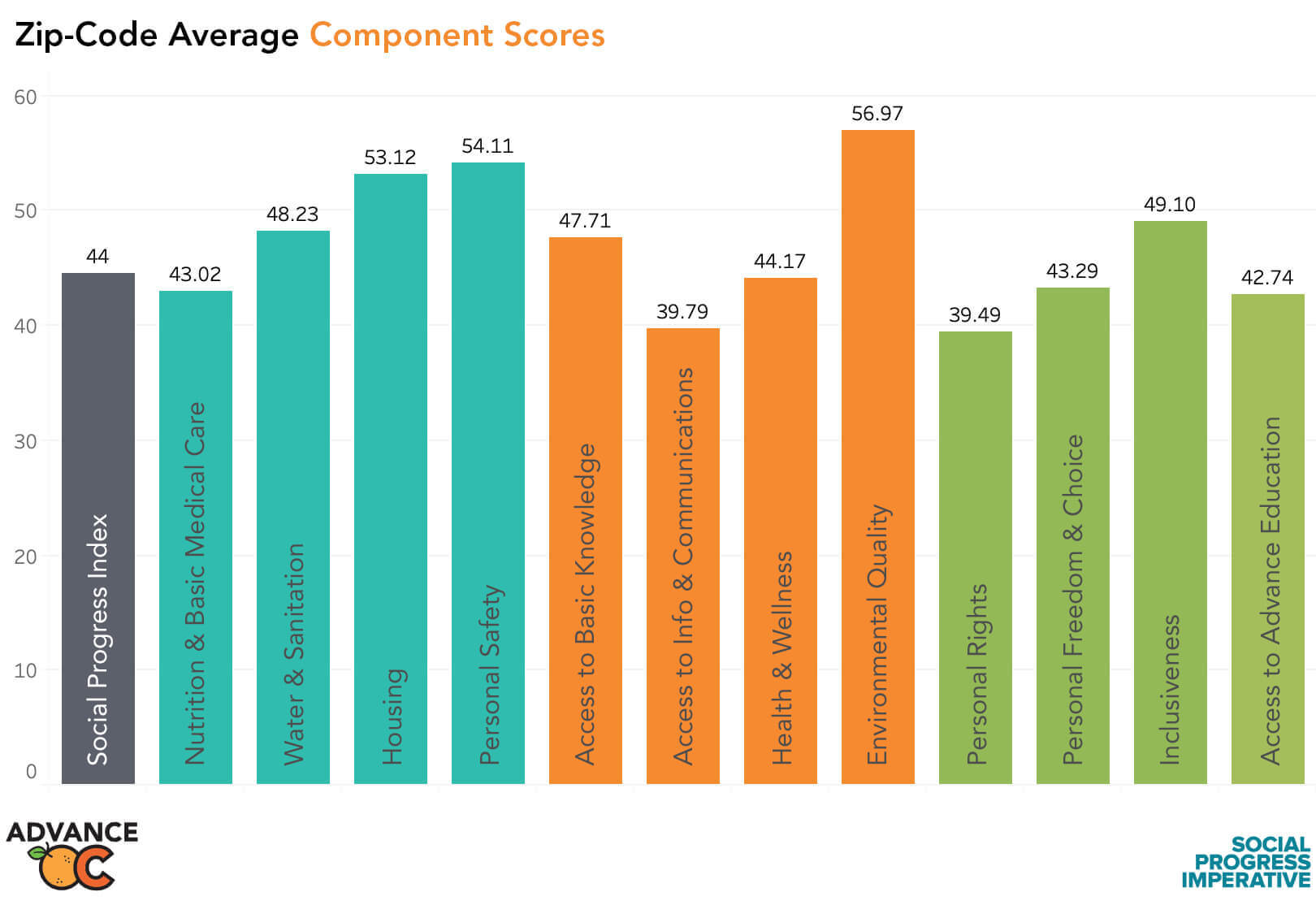 Zip-code Average Component Scores